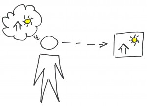 User Experience communicated visually