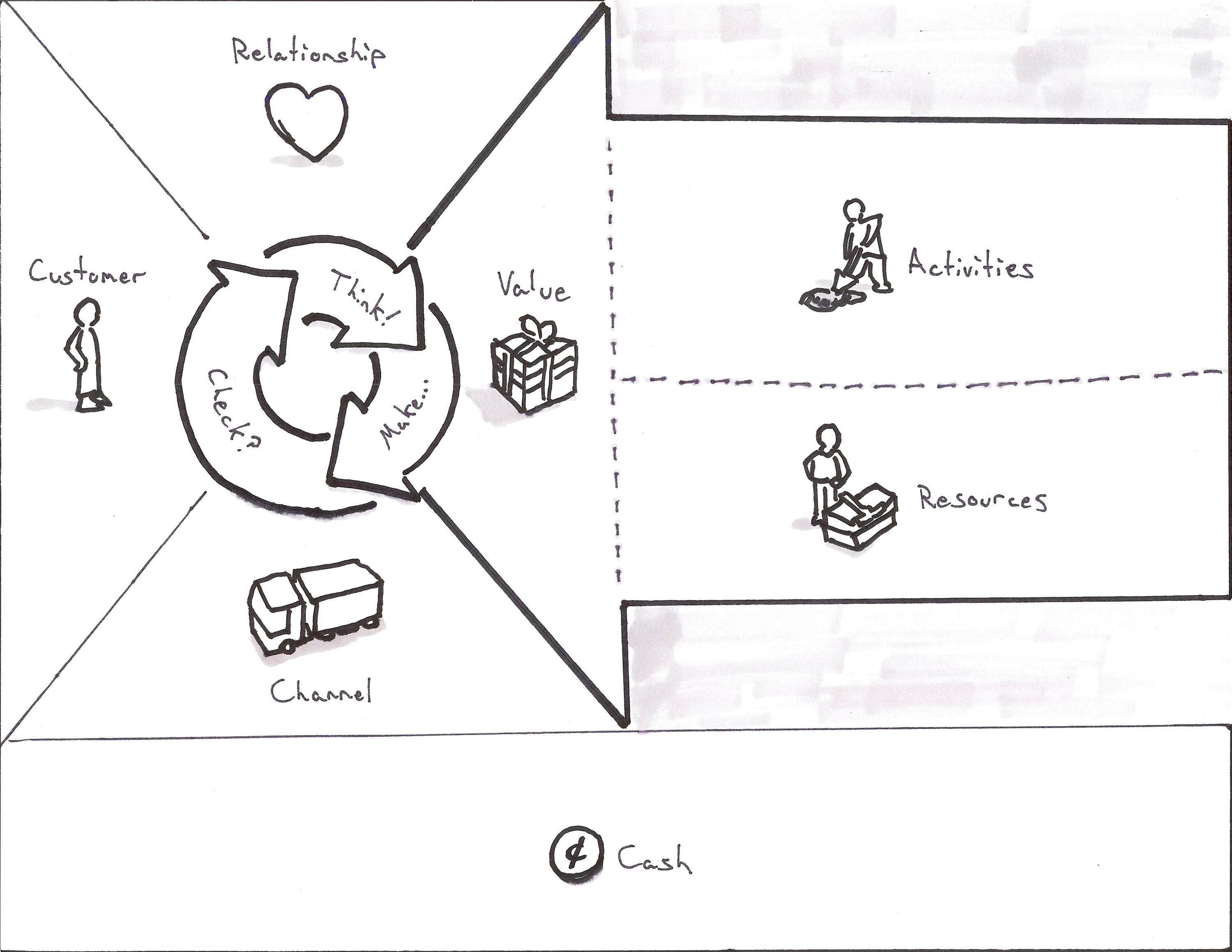 Business Model Canvas For User Experience on building a lean to