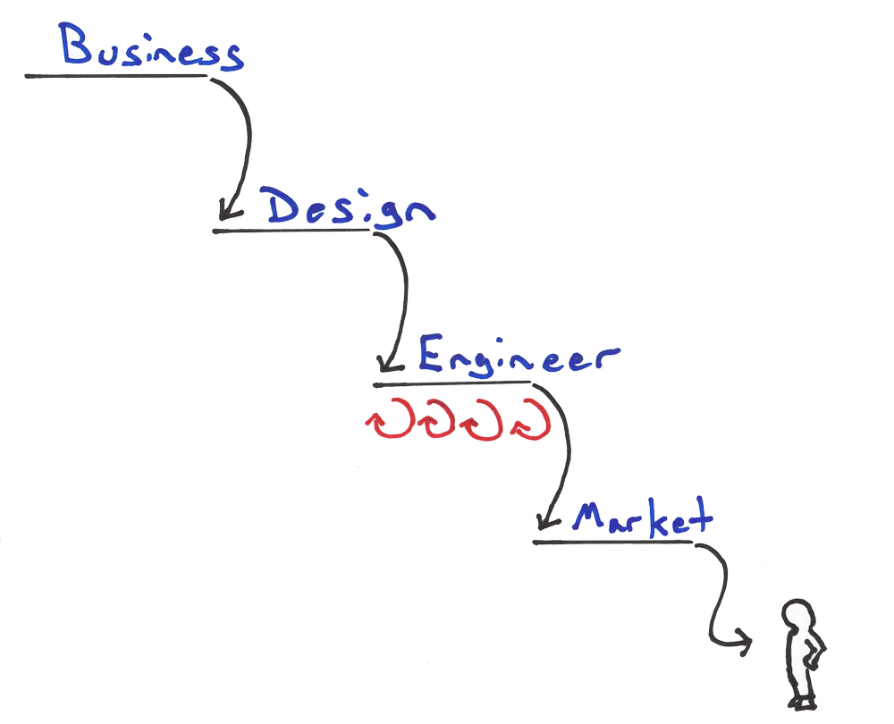 agile in the enterprise Lean Enterprise Anti Pattern: The Lean Waterfall