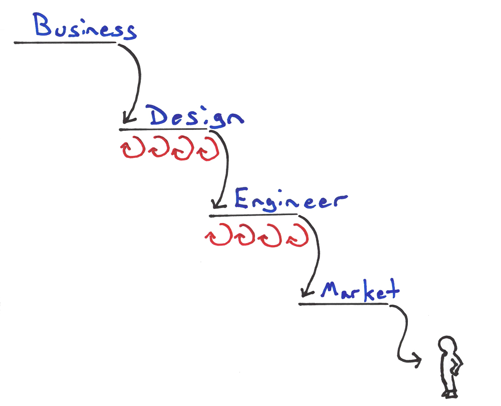 lean ux and agile in the enterprise Lean Enterprise Anti Pattern: The Lean Waterfall