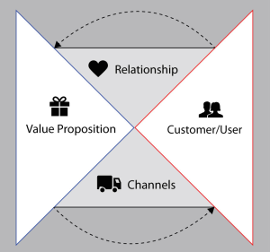 product/market fit - The Four Parts of an MVP in the Storyboard